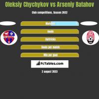 Oleksiy Chychykov vs Arseniy Batahov h2h player stats