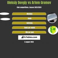 Oleksiy Dovgiy vs Artem Gromov h2h player stats