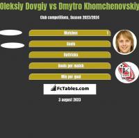 Oleksiy Dovgiy vs Dmytro Khomchenovskiy h2h player stats