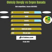 Oleksiy Dovgiy vs Evgen Banada h2h player stats