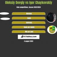 Oleksiy Dovgiy vs Igor Chaykovskiy h2h player stats