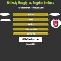Oleksiy Dovgiy vs Bogdan Lednev h2h player stats