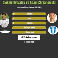 Oleksiy Dytyatev vs Adam Chrzanowski h2h player stats