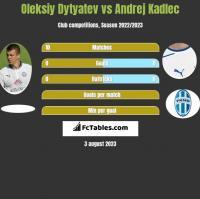Oleksiy Dytyatev vs Andrej Kadlec h2h player stats