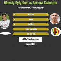 Oleksiy Dytyatev vs Bartosz Kwiecień h2h player stats