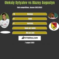 Oleksiy Dytyatev vs Blazey Augustyn h2h player stats