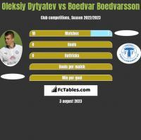 Oleksiy Dytyatev vs Boedvar Boedvarsson h2h player stats