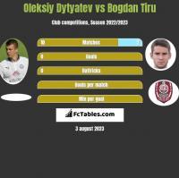 Oleksiy Dytyatev vs Bogdan Tiru h2h player stats