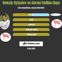 Oleksiy Dytyatev vs Cornel Emilian Rapa h2h player stats
