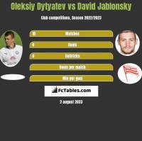 Oleksiy Dytyatev vs David Jablonsky h2h player stats