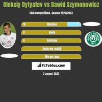 Oleksiy Dytyatev vs Dawid Szymonowicz h2h player stats