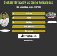 Oleksiy Dytyatev vs Diego Ferraresso h2h player stats