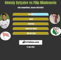 Oleksiy Dytyatev vs Filip Mladenovic h2h player stats