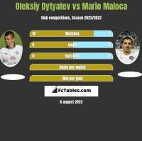 Oleksiy Dytyatev vs Mario Maloca h2h player stats