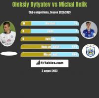 Oleksiy Dytyatev vs Michał Helik h2h player stats