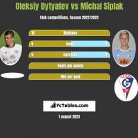 Oleksiy Dytyatev vs Michal Siplak h2h player stats