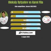 Oleksiy Dytyatev vs Karol Fila h2h player stats