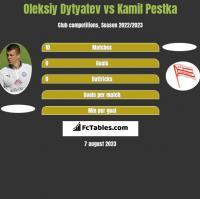 Oleksiy Dytyatev vs Kamil Pestka h2h player stats