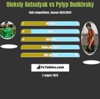 Oleksiy Gutsulyak vs Pyłyp Budkiwski h2h player stats