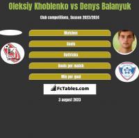 Oleksiy Khoblenko vs Denys Balanyuk h2h player stats