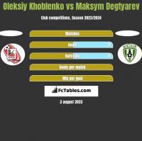 Oleksiy Khoblenko vs Maksym Degtyarev h2h player stats