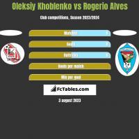 Oleksiy Khoblenko vs Rogerio Alves h2h player stats