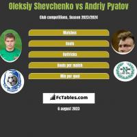 Oleksiy Shevchenko vs Andriy Pyatov h2h player stats
