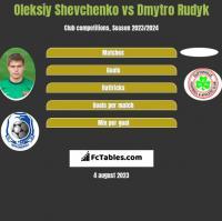 Oleksiy Shevchenko vs Dmytro Rudyk h2h player stats
