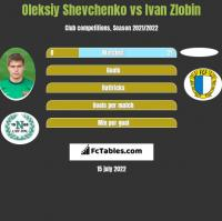 Oleksiy Shevchenko vs Ivan Zlobin h2h player stats