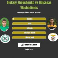 Oleksiy Shevchenko vs Odisseas Vlachodimos h2h player stats
