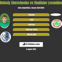 Oleksiy Shevchenko vs Vladislav Levanidov h2h player stats