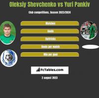 Oleksiy Shevchenko vs Yuri Pankiv h2h player stats