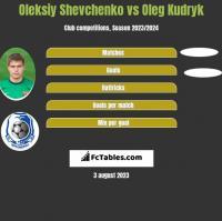 Oleksiy Shevchenko vs Oleg Kudryk h2h player stats