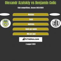 Olexandr Azatskiy vs Benjamin Colic h2h player stats