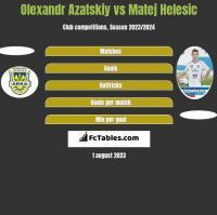 Olexandr Azatskiy vs Matej Helesic h2h player stats