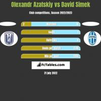 Olexandr Azatskiy vs David Simek h2h player stats