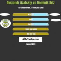 Olexandr Azatskiy vs Dominik Kriz h2h player stats
