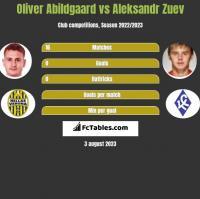 Oliver Abildgaard vs Aleksandr Zuev h2h player stats