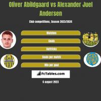 Oliver Abildgaard vs Alexander Juel Andersen h2h player stats