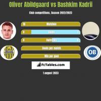 Oliver Abildgaard vs Bashkim Kadrii h2h player stats