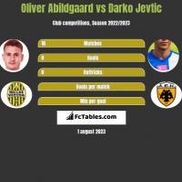 Oliver Abildgaard vs Darko Jevtić h2h player stats