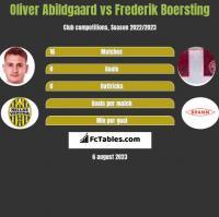 Oliver Abildgaard vs Frederik Boersting h2h player stats