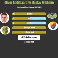 Oliver Abildgaard vs Gustav Wikheim h2h player stats
