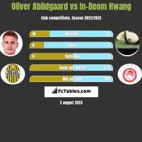 Oliver Abildgaard vs In-Beom Hwang h2h player stats