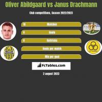 Oliver Abildgaard vs Janus Drachmann h2h player stats