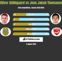 Oliver Abildgaard vs Jens Jakob Thomasen h2h player stats