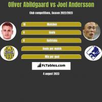 Oliver Abildgaard vs Joel Andersson h2h player stats