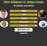 Oliver Abildgaard vs Jordan Larsson h2h player stats