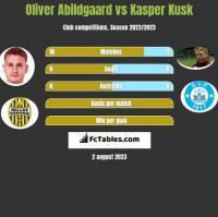 Oliver Abildgaard vs Kasper Kusk h2h player stats