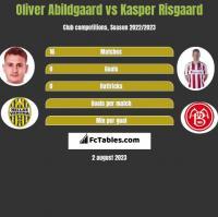 Oliver Abildgaard vs Kasper Risgaard h2h player stats
